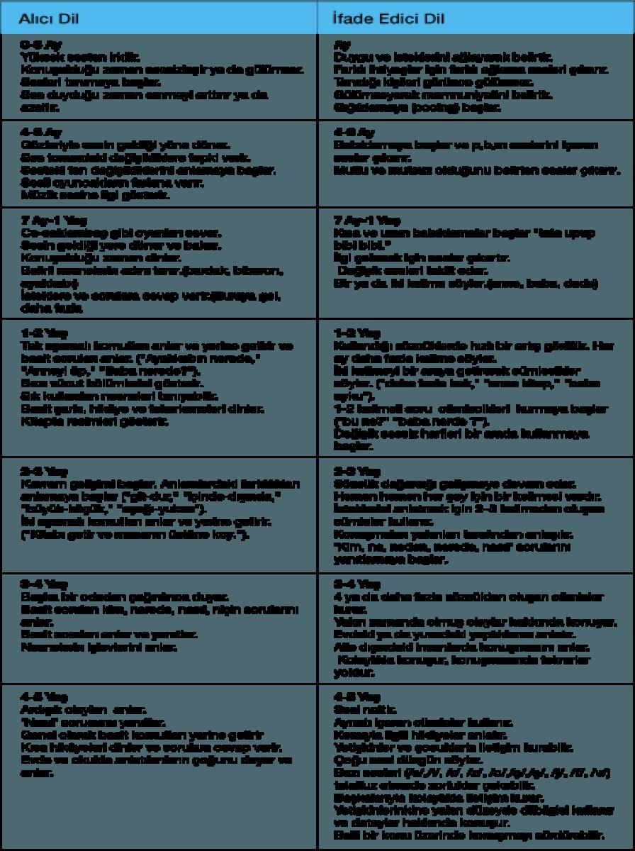 Normal Dil Gelişimi Basamakları